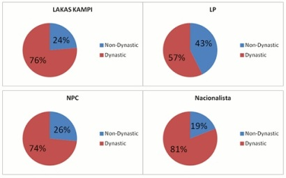dynasties in political parties 2012 voxeudotorg
