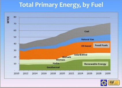 Energy Fuels to 2030 DOE