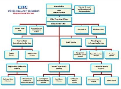 ERC org chart