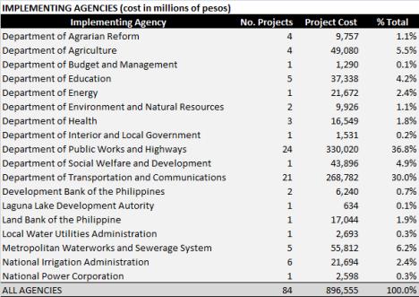 NEDA-Agencies