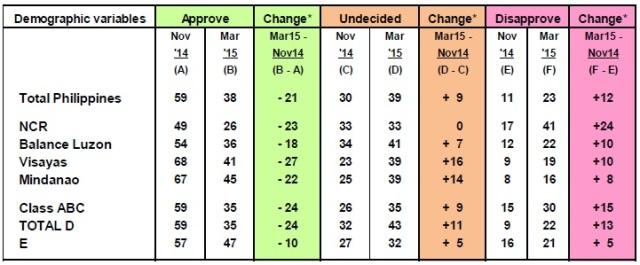 President's Performance Ratings
