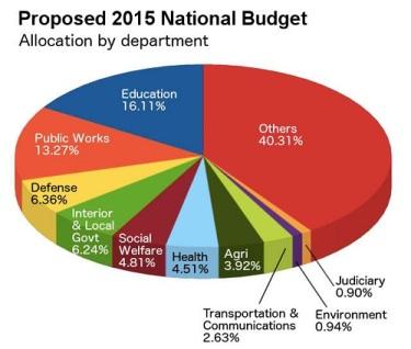 2015 budget pie mb