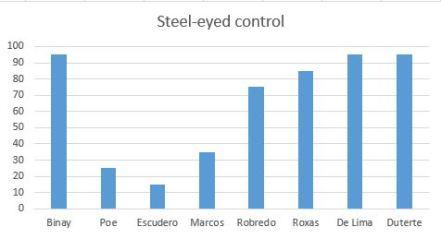 Steel eyed control
