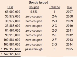 mrt-bonds