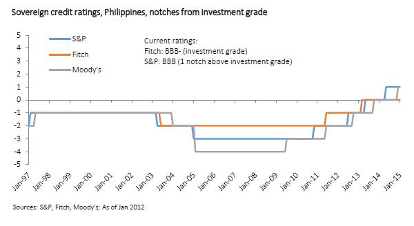 investphilippines