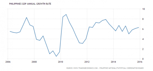 bnechmarks philippines-gdp-growth-annual tradingeconomics dot com