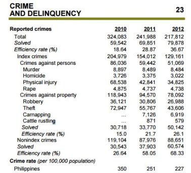 Crime and delinquency psa dot gov dot ph 2014