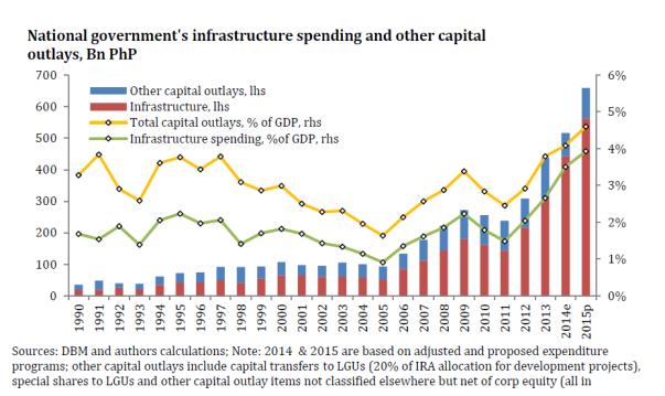 infrastructure spending investphilippines