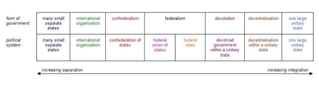 Federalism Wiki