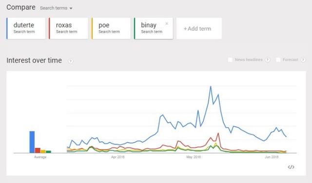 Google Trends 06102016
