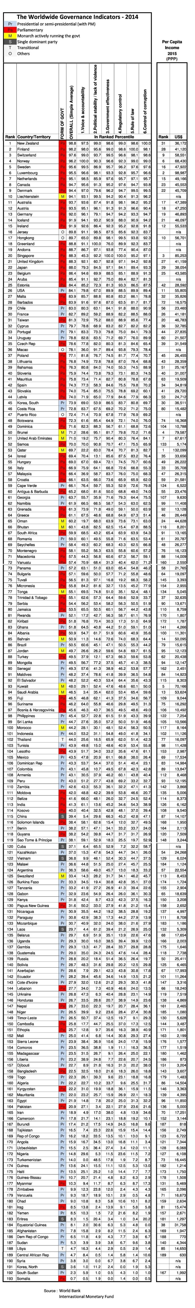 good-govt-ranking